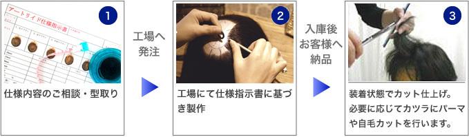 1.仕様内容のご相談・型取り 2.工場にて仕様指示書に基づき製作 3.装着状態でカット仕上げ。必要に応じてカツラにパーマや自毛カットを行います。